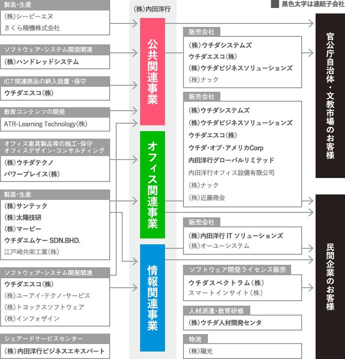 グループ企業事業系統図