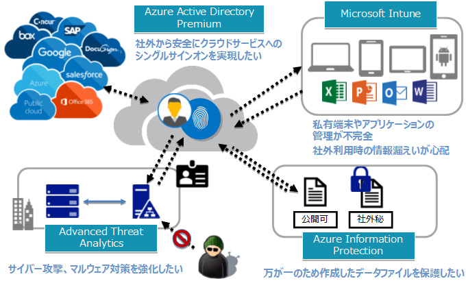 Enterprise Mobility Security(ems) 導入支援サービス 内田洋行