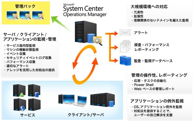 システム運用管理 ソフトウェア | 情報共有・コミュニケーション 内田洋行