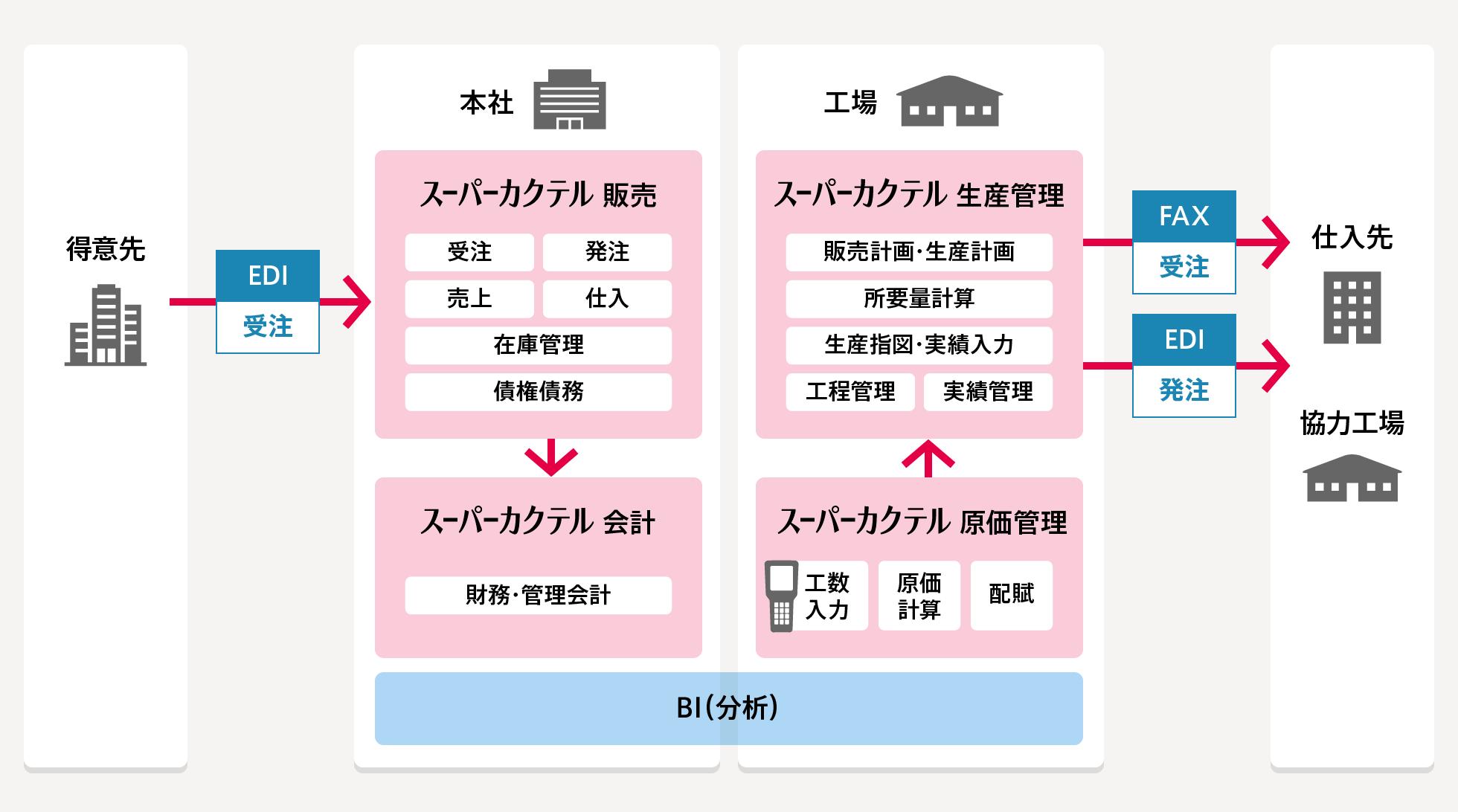 製造業 - 製品情報 | スーパーカクテル | 内田洋行